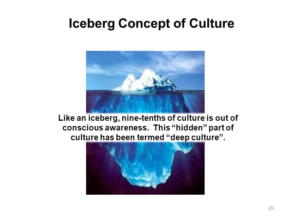 Iceberg Concept of Culture