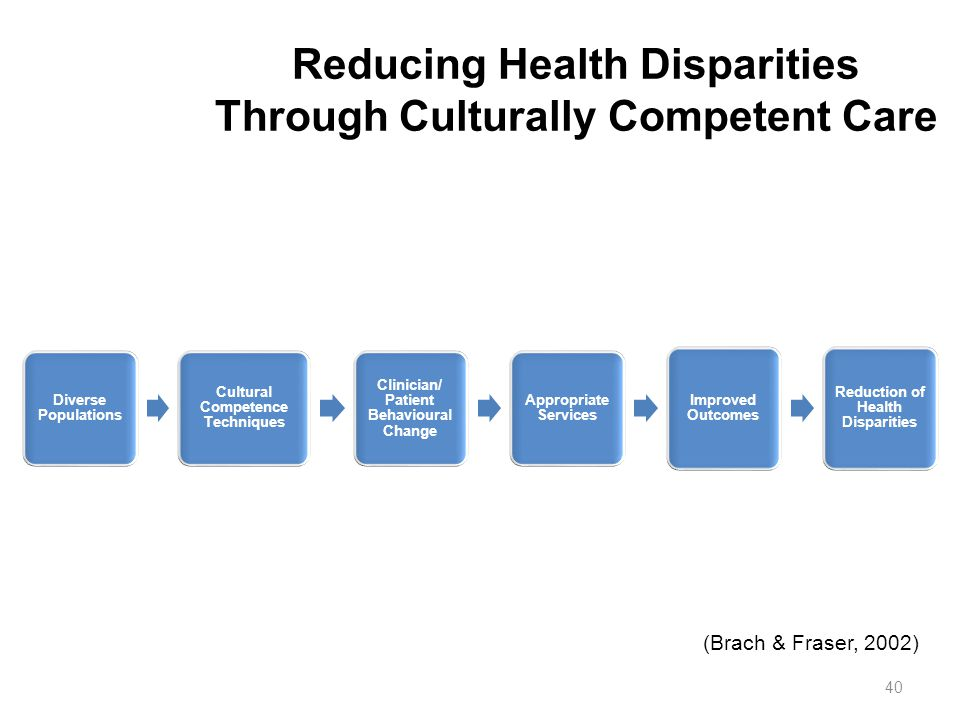 Reducing Health Disparities Through Culturally Competent Care