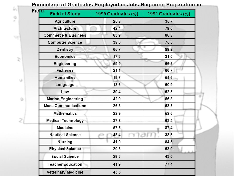 Percentage of Graduates Employed in Jobs Requiring Preparation in Field