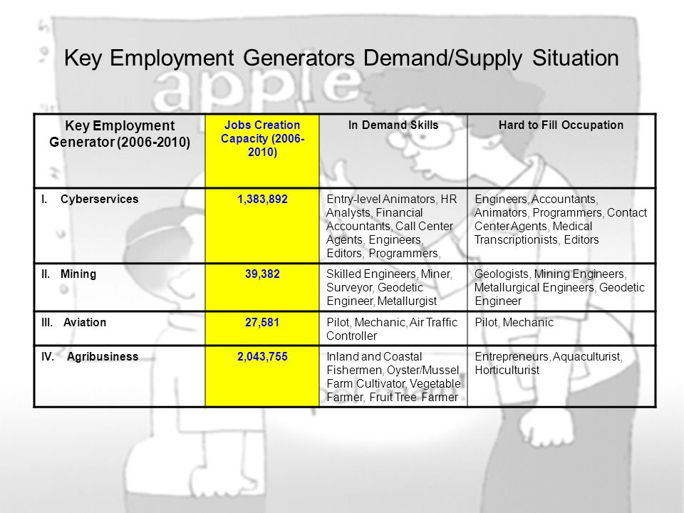 Key Employment Generators Demand/Supply Situation