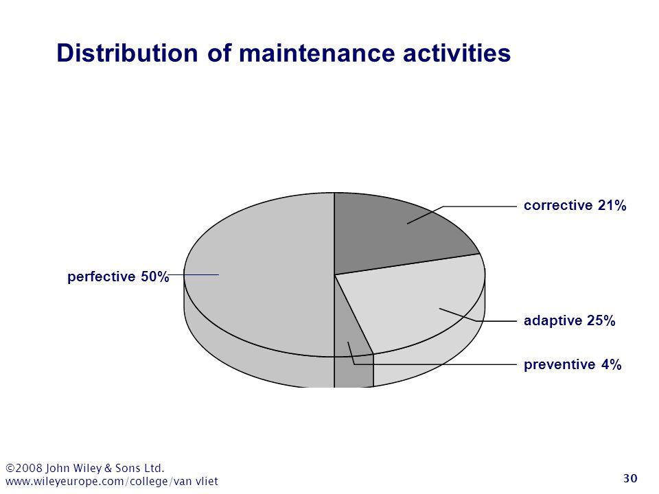 Distribution of maintenance activities