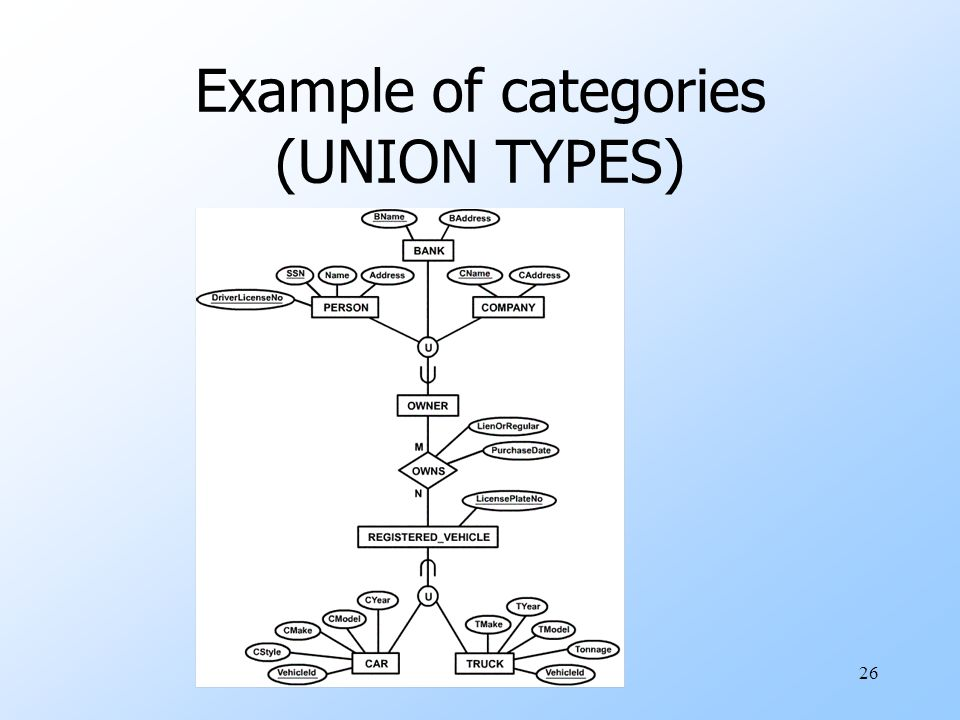 Example of categories (UNION TYPES)
