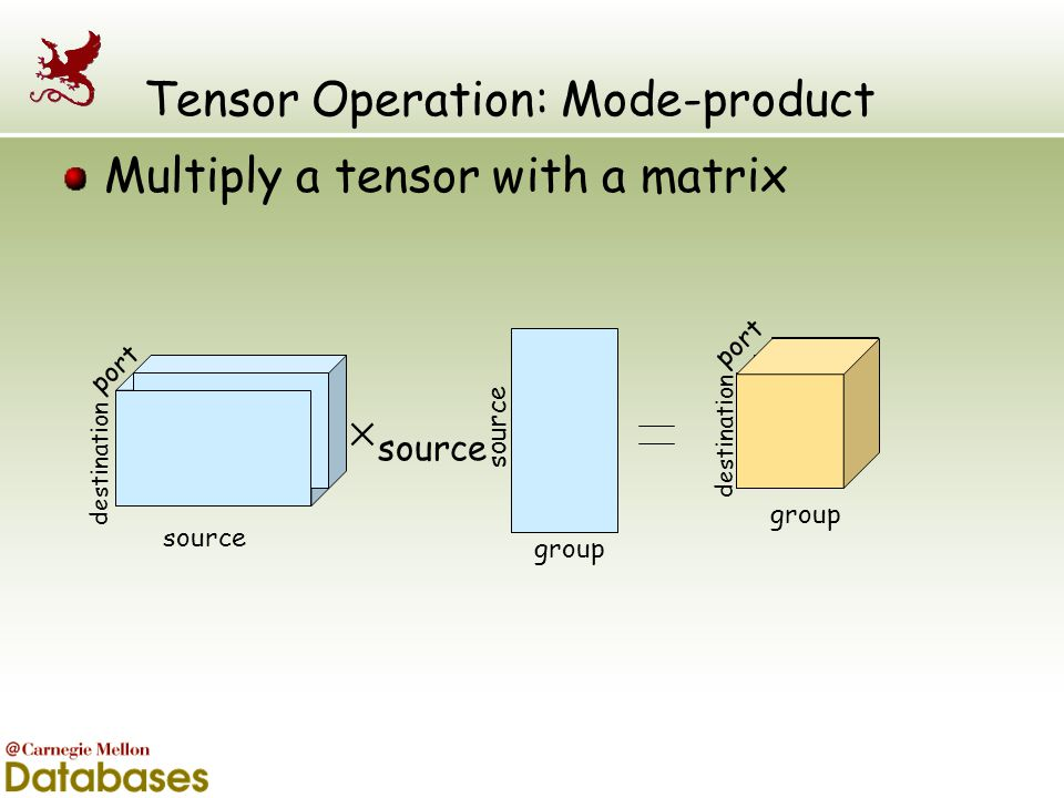 Tensor Operation: Mode-product
