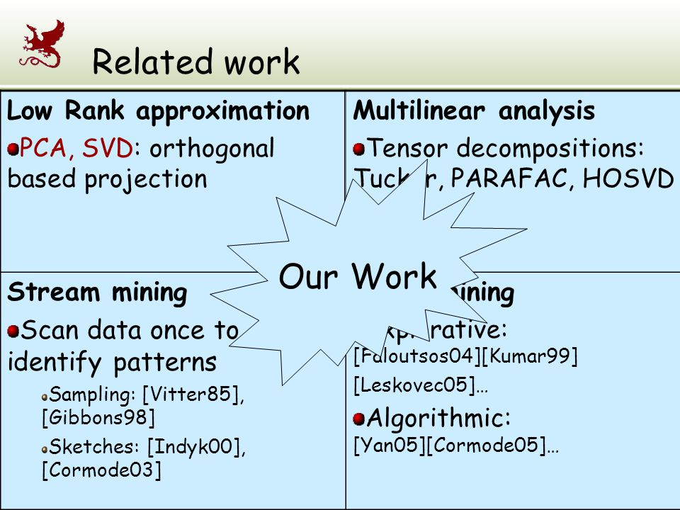 Related work Our Work Low Rank approximation Multilinear analysis