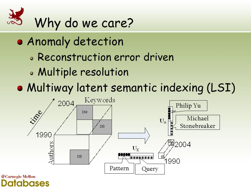 Why do we care Anomaly detection