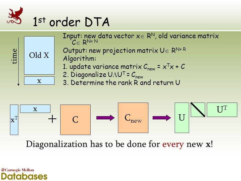 Diagonalization has to be done for every new x!