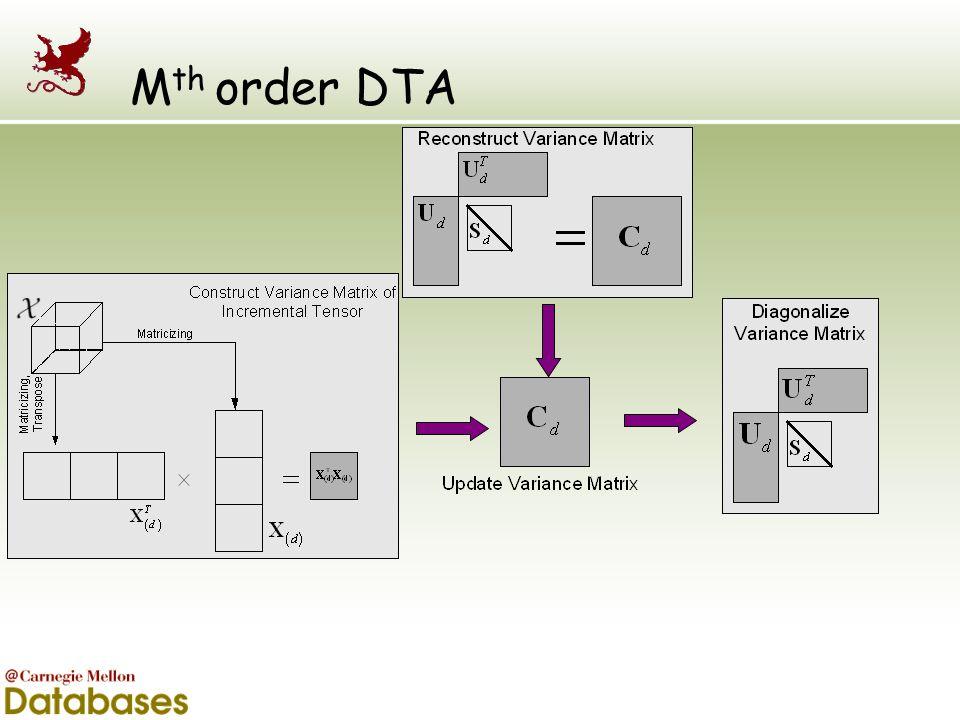 Mth order DTA