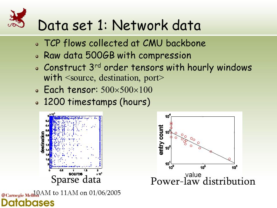 Data set 1: Network data Sparse data Power-law distribution