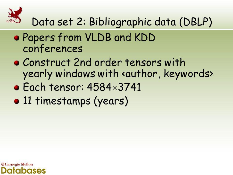Data set 2: Bibliographic data (DBLP)