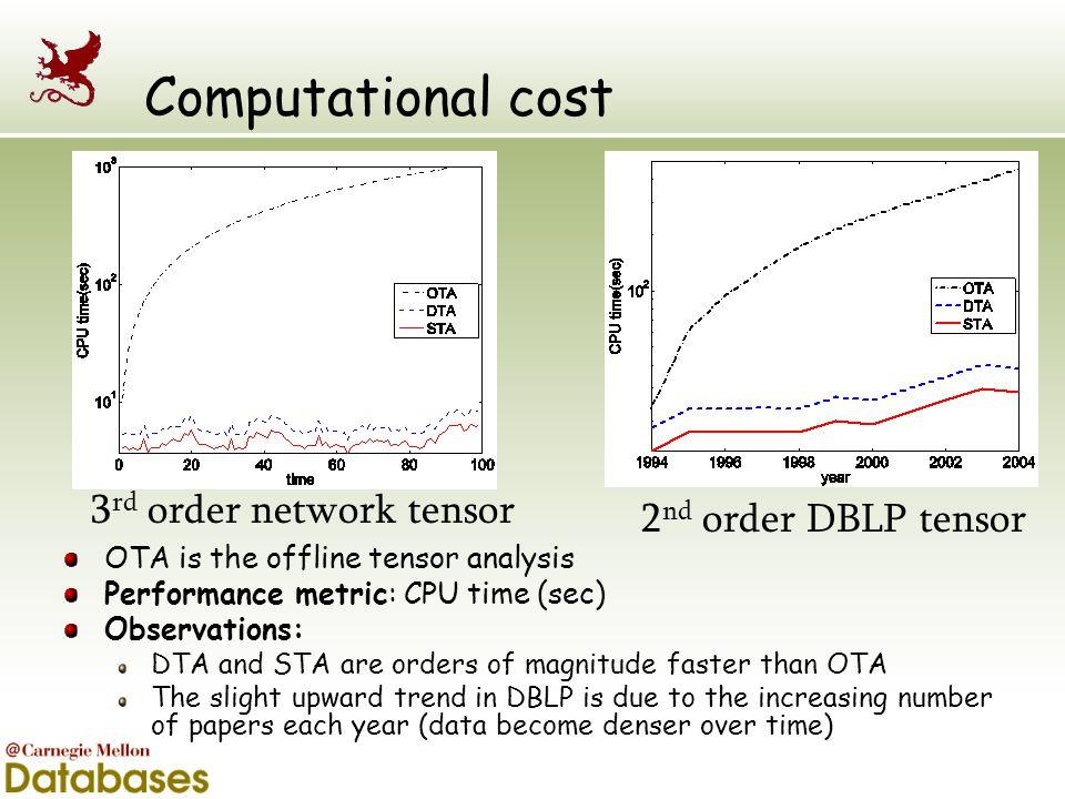 Computational cost 3rd order network tensor 2nd order DBLP tensor