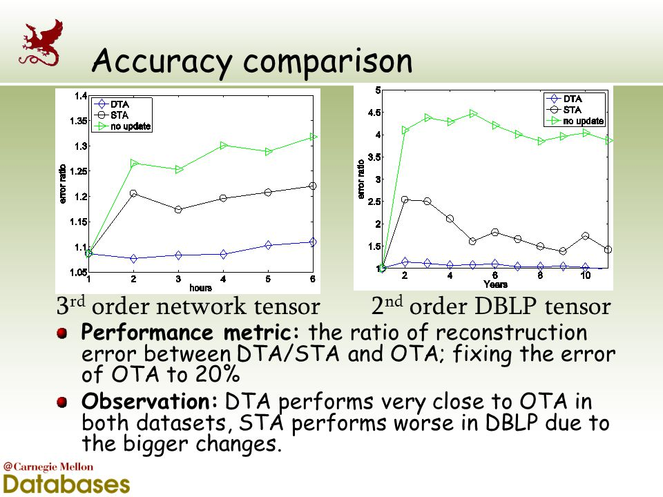 Accuracy comparison 3rd order network tensor 2nd order DBLP tensor