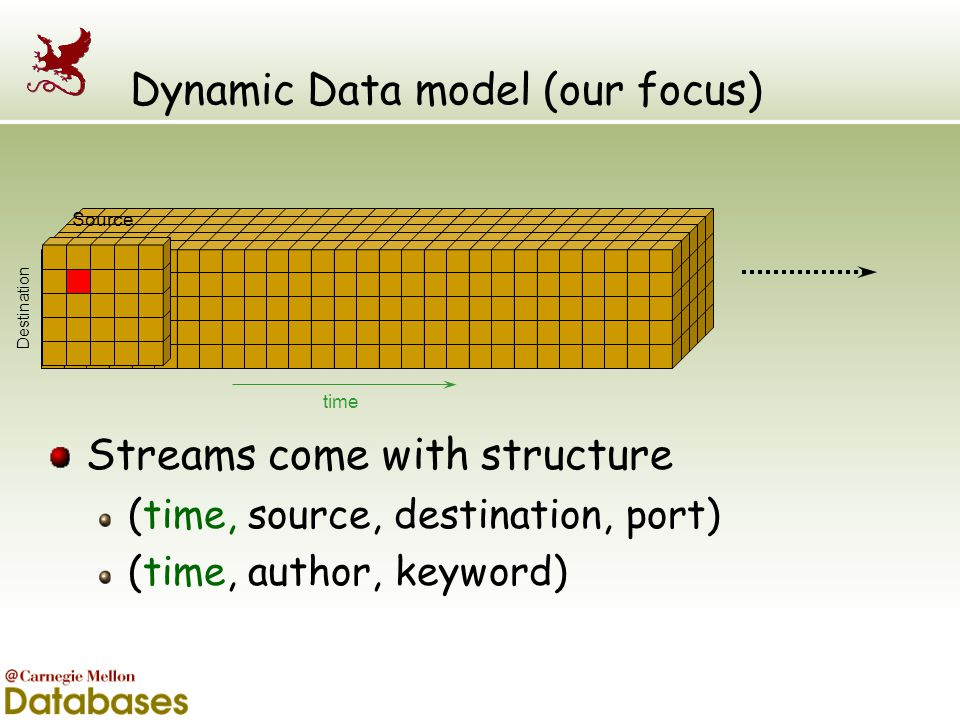 Dynamic Data model (our focus)