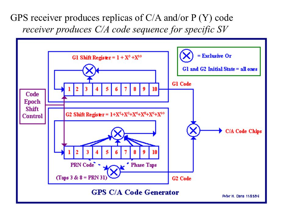 GPS receiver produces replicas of C/A and/or P (Y) code