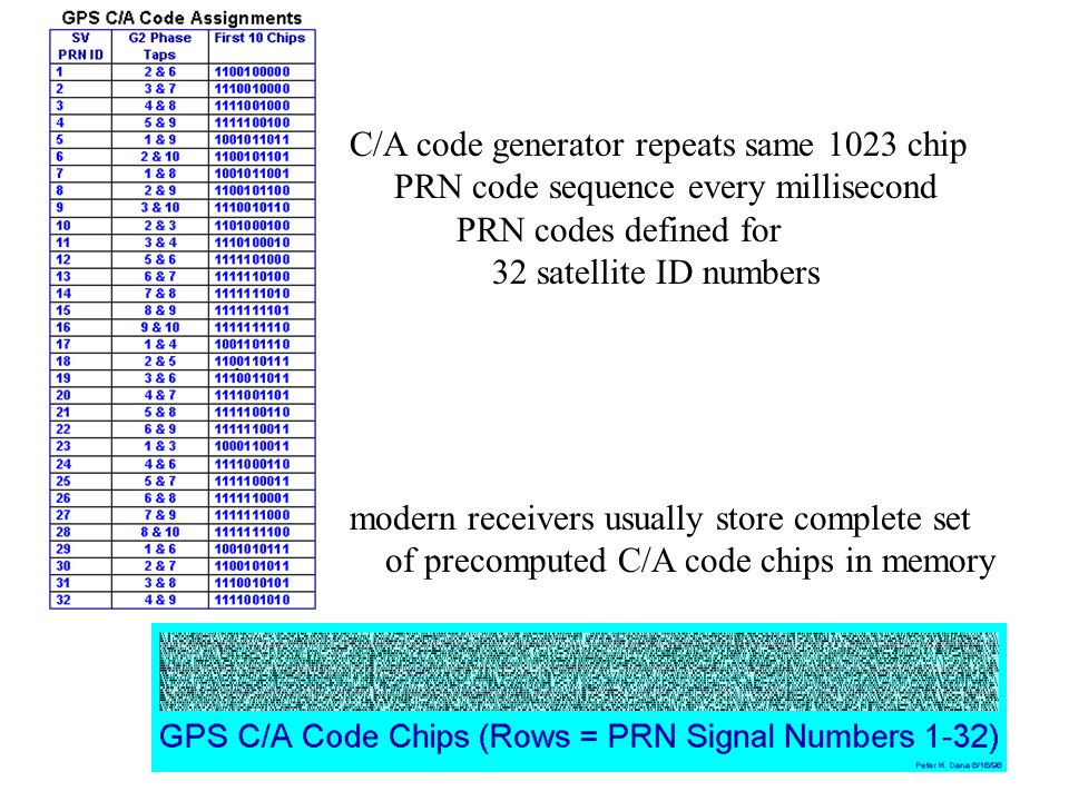 C/A code generator repeats same 1023 chip