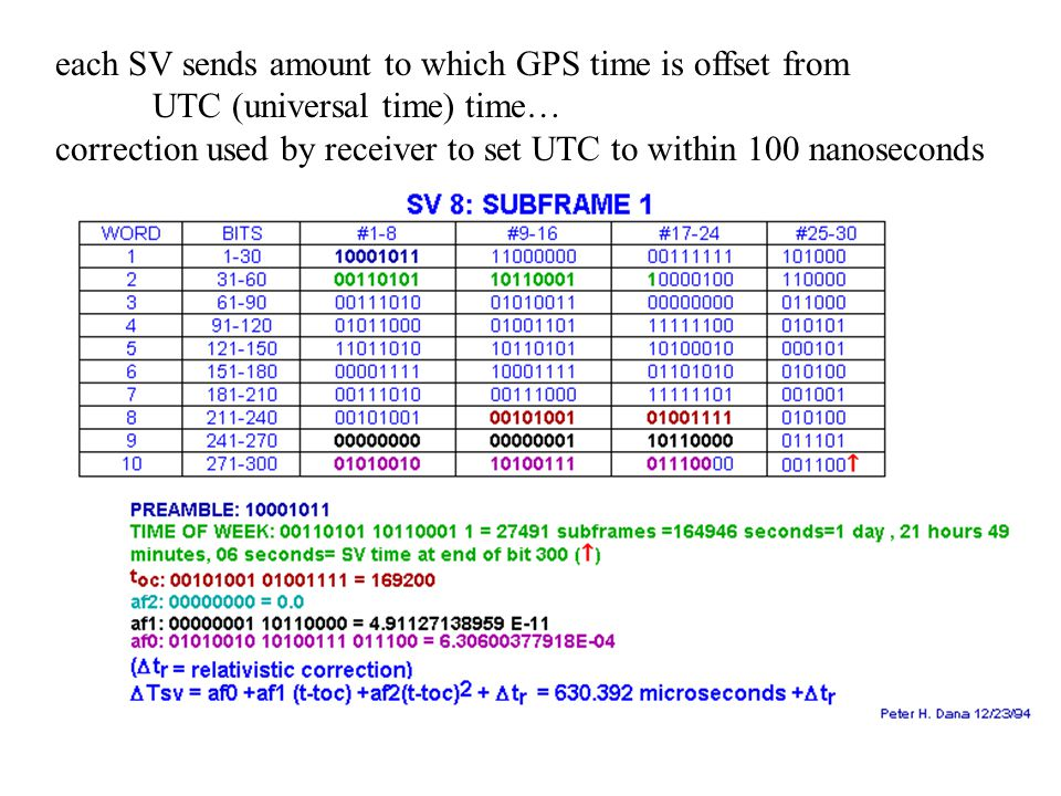 each SV sends amount to which GPS time is offset from