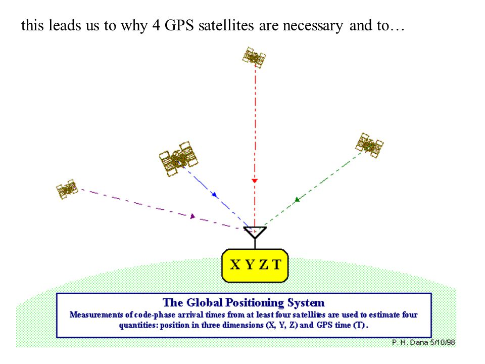this leads us to why 4 GPS satellites are necessary and to…