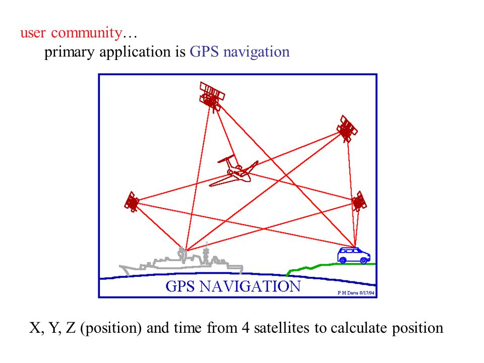 user community… primary application is GPS navigation.