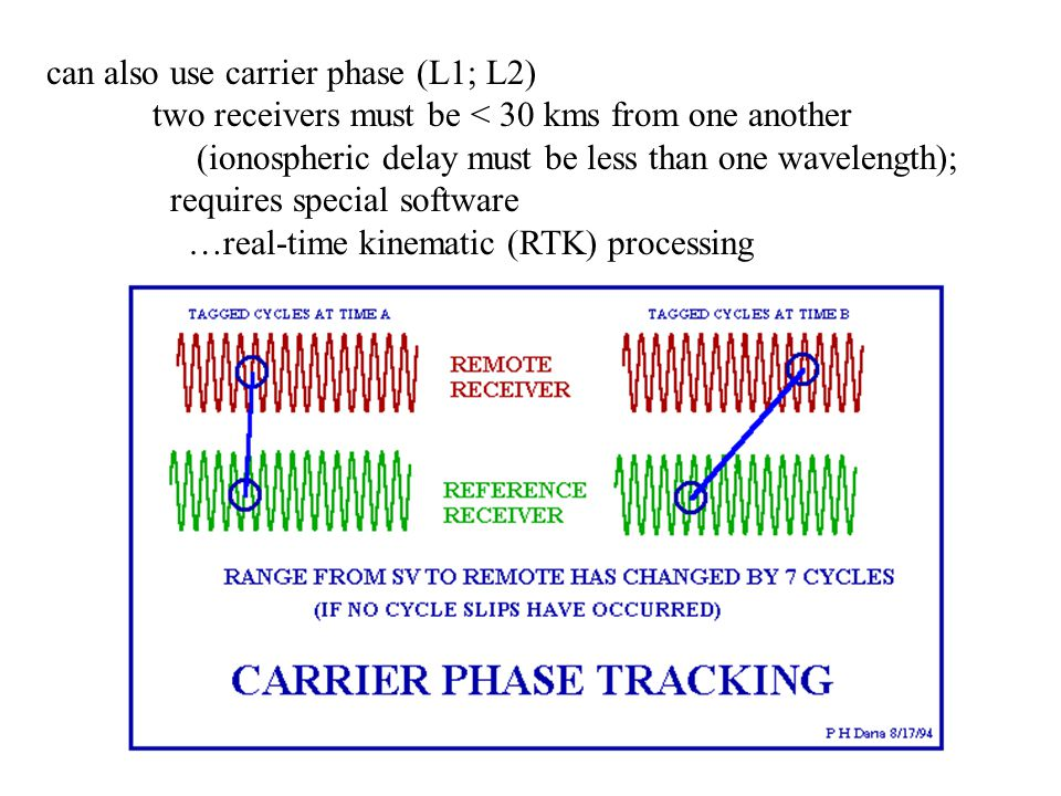 can also use carrier phase (L1; L2)