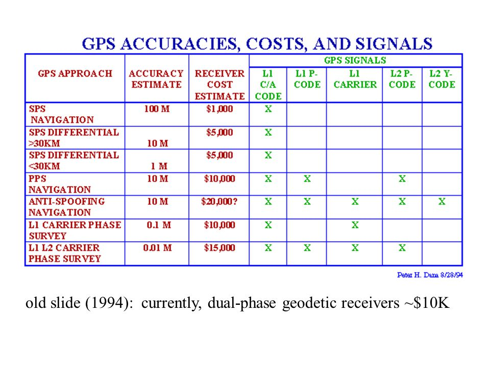old slide (1994): currently, dual-phase geodetic receivers ~$10K