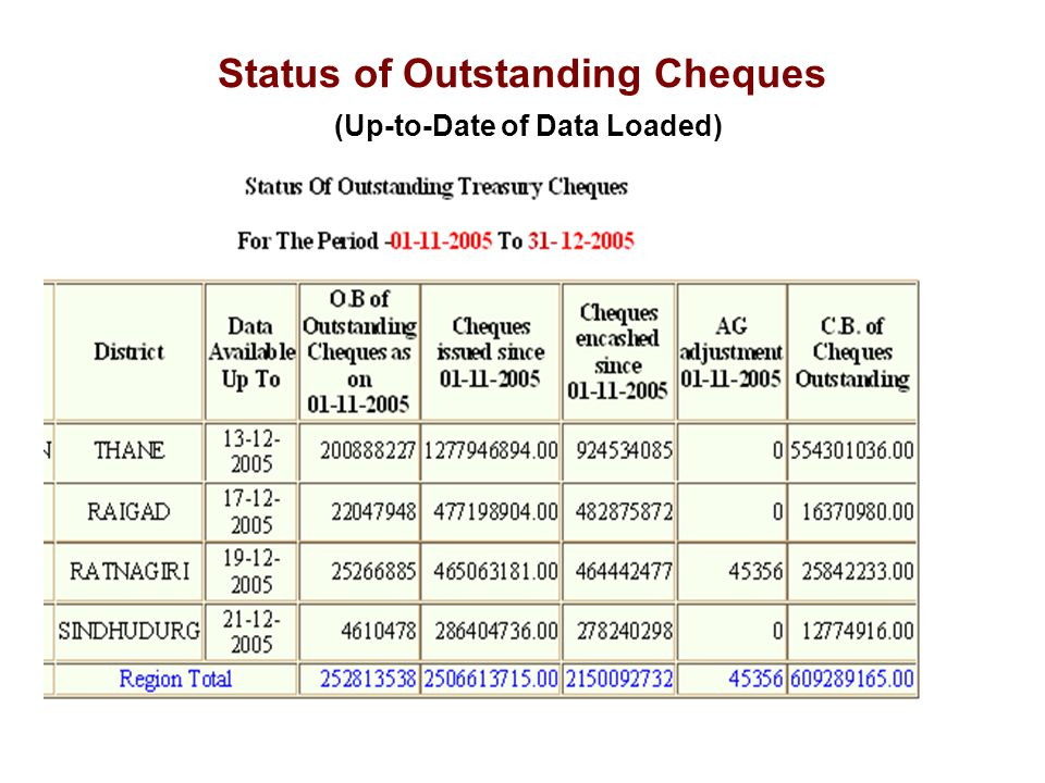 Status of Outstanding Cheques (Up-to-Date of Data Loaded)