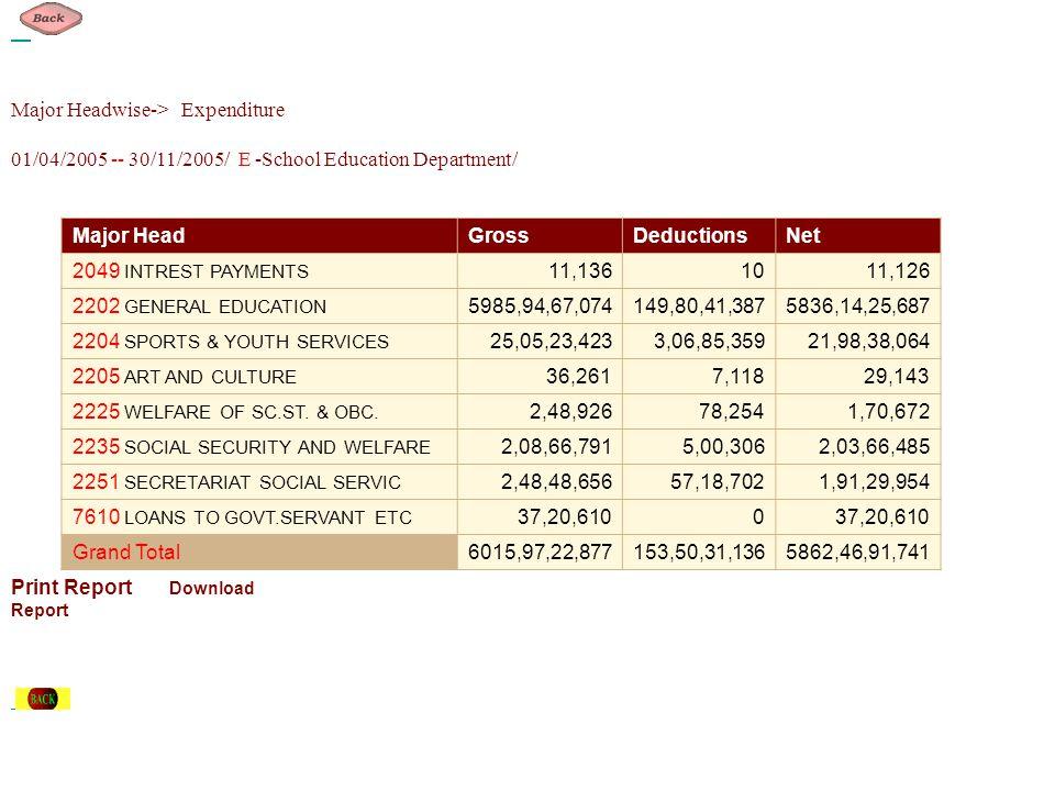 Major Headwise-> Expenditure 01/04/2005 -- 30/11/2005/ E -School Education Department/