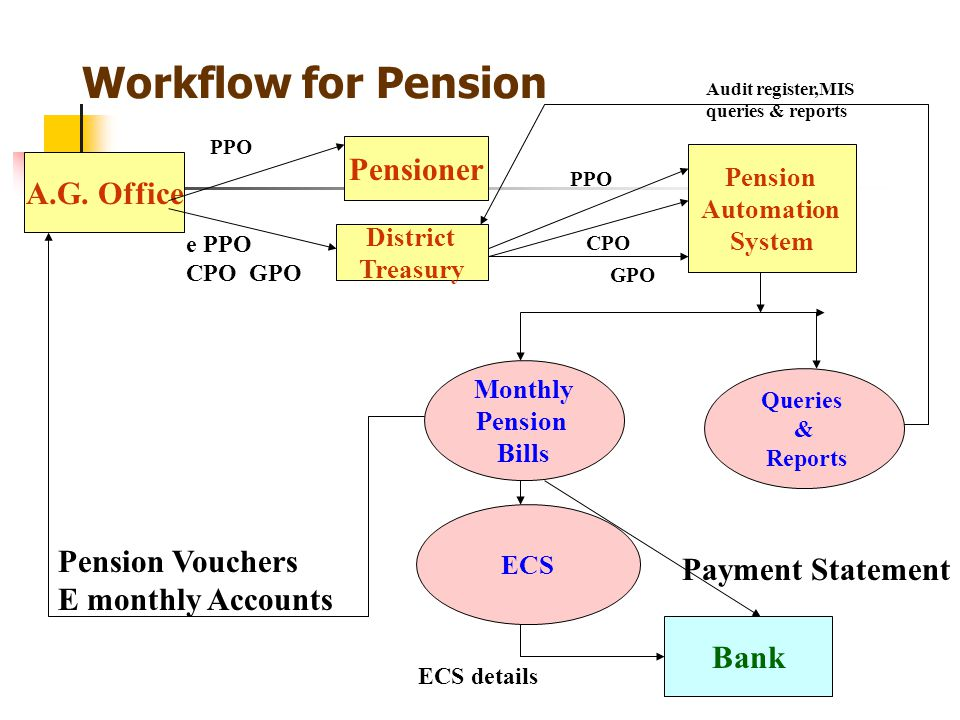 Workflow for Pension Pensioner A.G. Office Pension Vouchers
