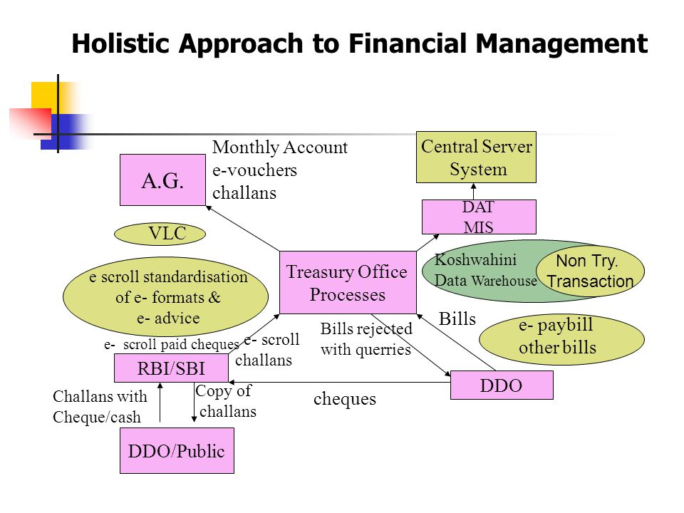Holistic Approach to Financial Management