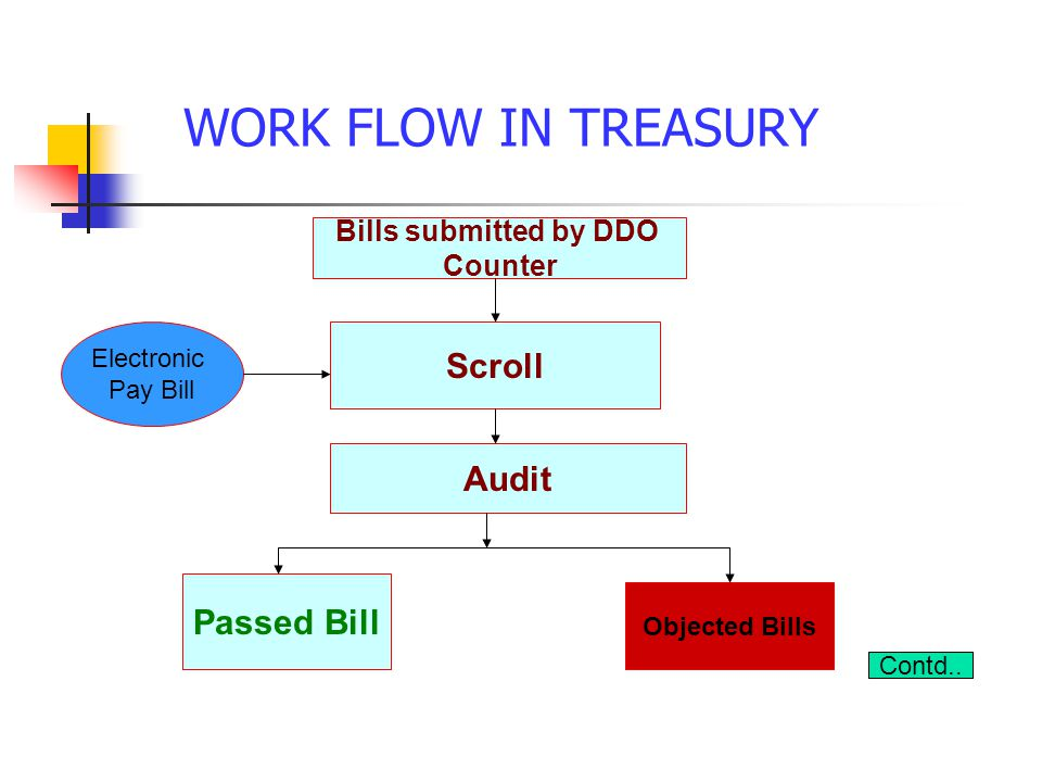 WORK FLOW IN TREASURY Scroll Audit Passed Bill Bills submitted by DDO