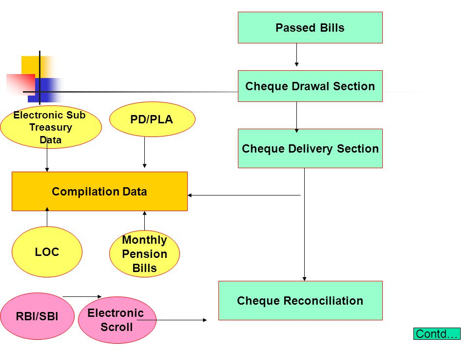 Cheque Delivery Section Cheque Reconciliation
