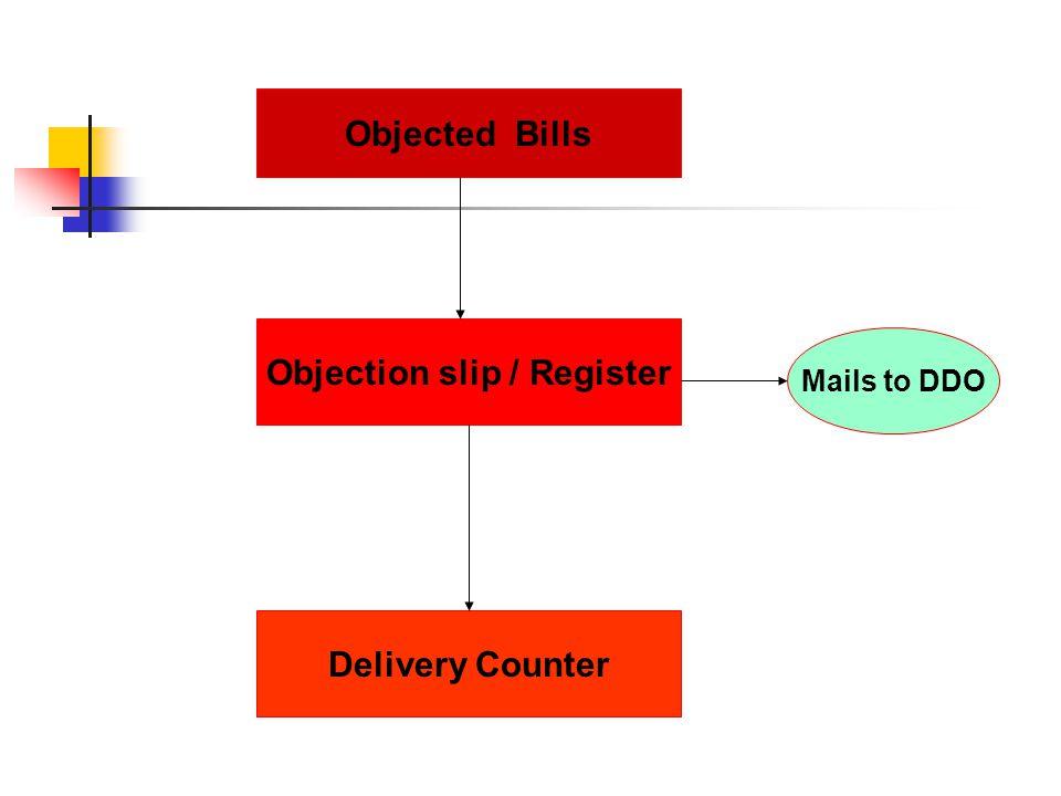 Objection slip / Register