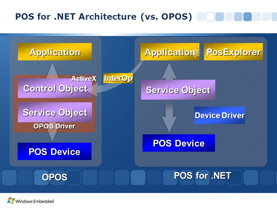 POS for .NET Architecture (vs. OPOS)