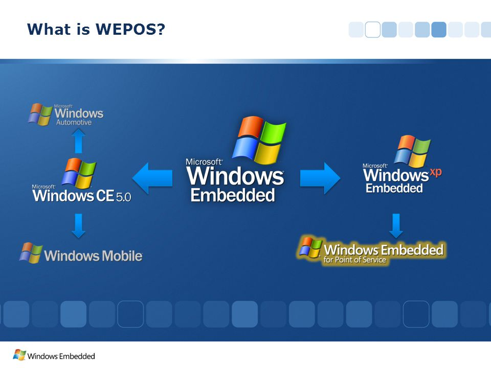 What is WEPOS