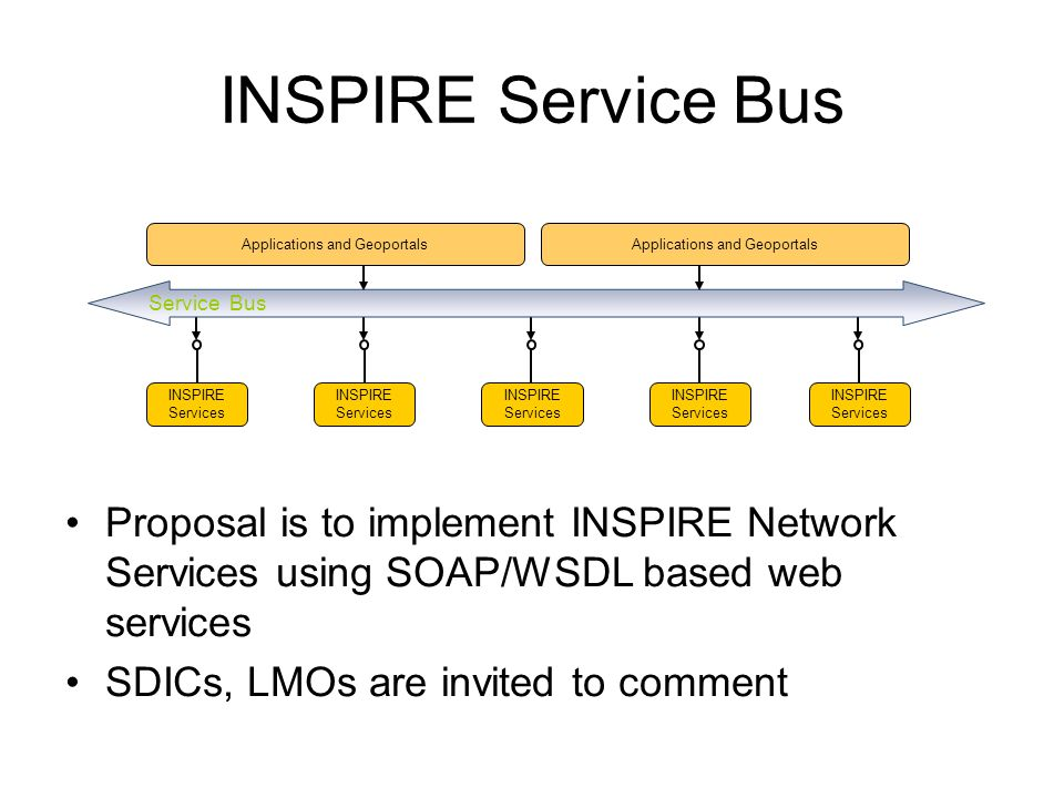 INSPIRE Service Bus Applications and Geoportals. Applications and Geoportals. Service Bus. INSPIRE Services.