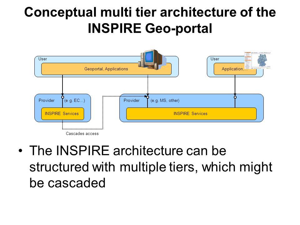 Conceptual multi tier architecture of the INSPIRE Geo-portal