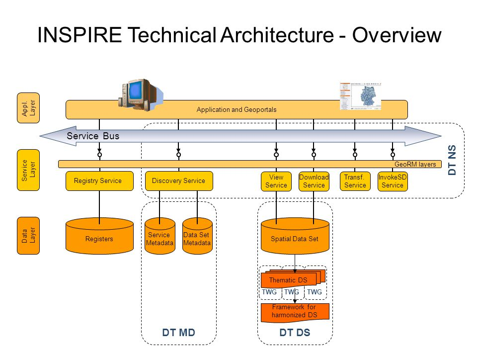 INSPIRE Technical Architecture - Overview