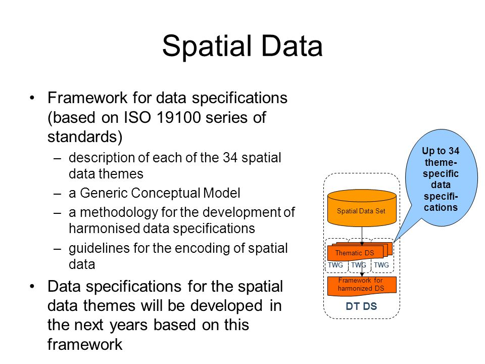 Up to 34 theme-specific data specifi-cations