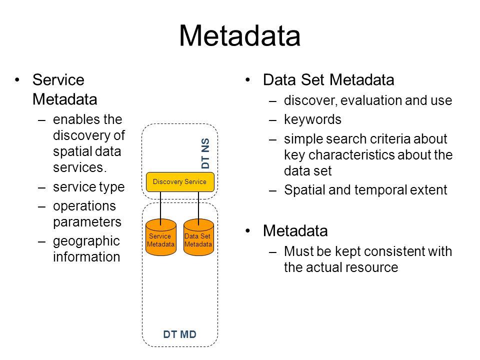 Metadata Service Metadata Data Set Metadata Metadata