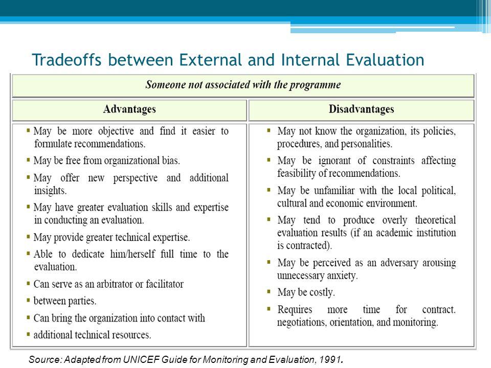 Tradeoffs between External and Internal Evaluation