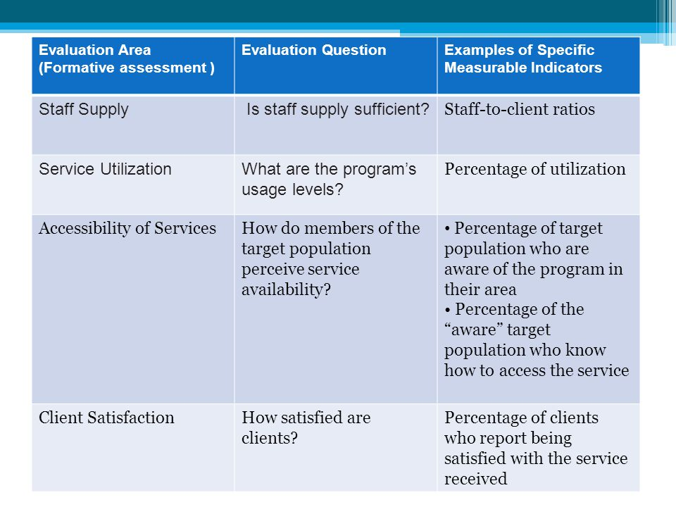 Is staff supply sufficient Staff-to-client ratios