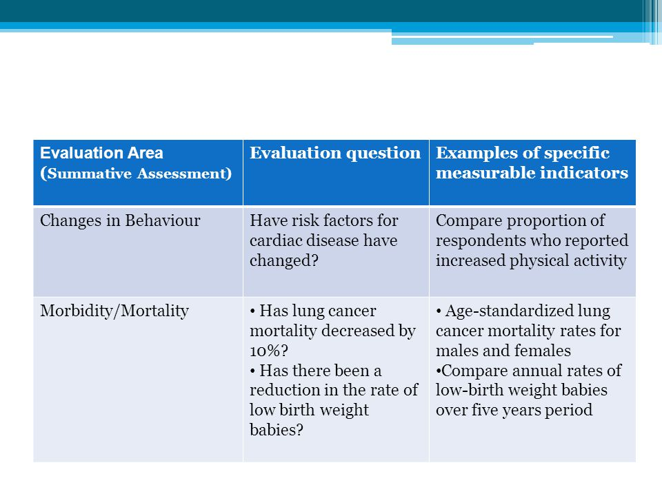 Evaluation Area (Summative Assessment) Evaluation question. Examples of specific measurable indicators.