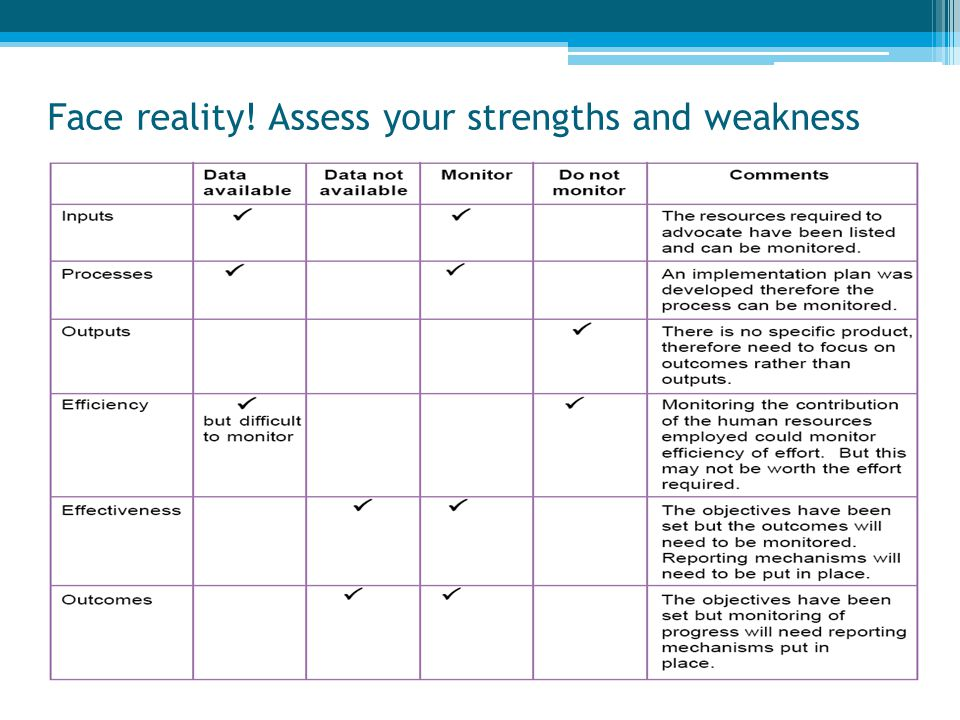 Face reality! Assess your strengths and weakness