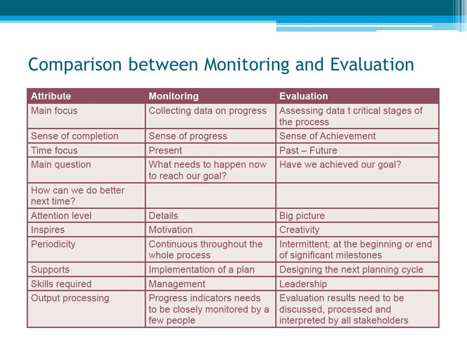 Comparison between Monitoring and Evaluation