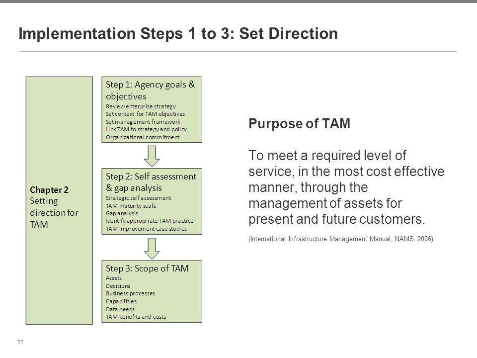 Implementation Steps 1 to 3: Set Direction