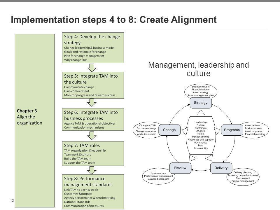 Implementation steps 4 to 8: Create Alignment