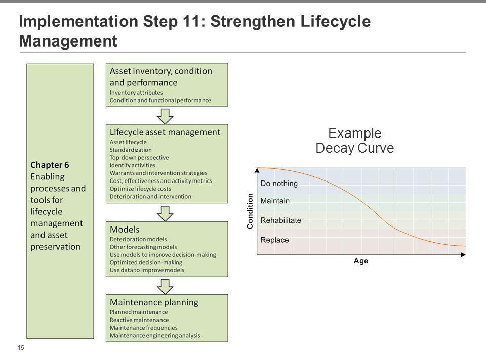 Implementation Step 11: Strengthen Lifecycle Management