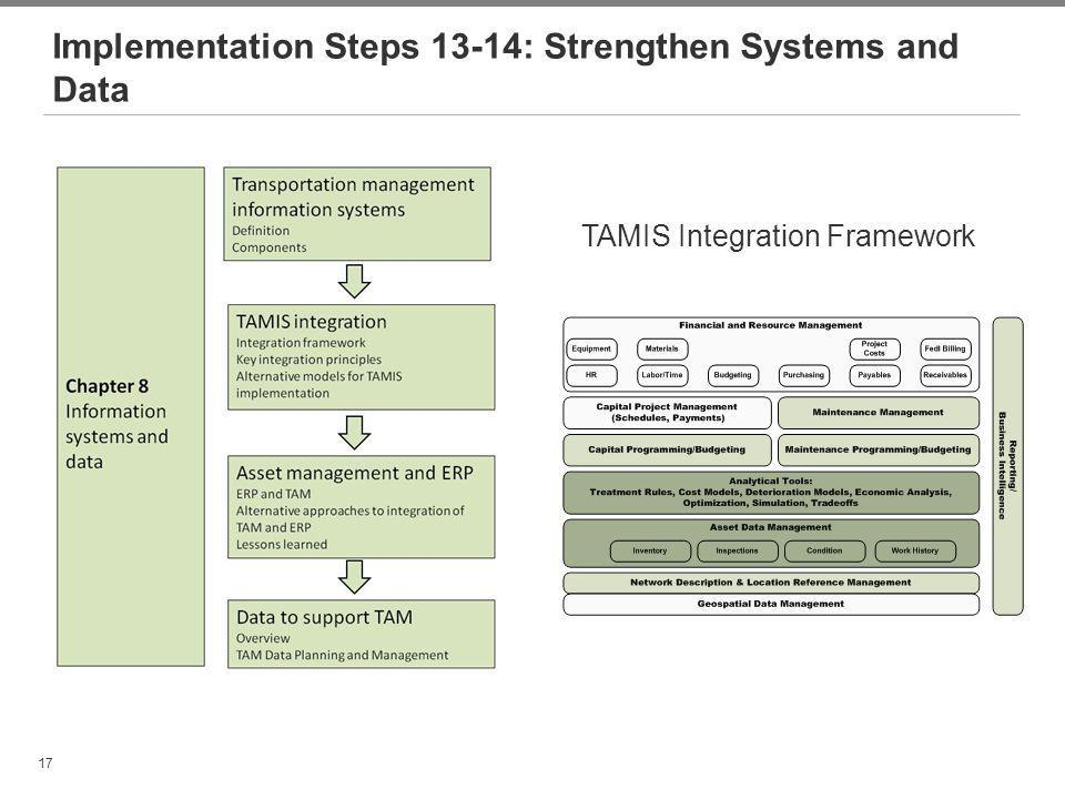 Implementation Steps 13-14: Strengthen Systems and Data
