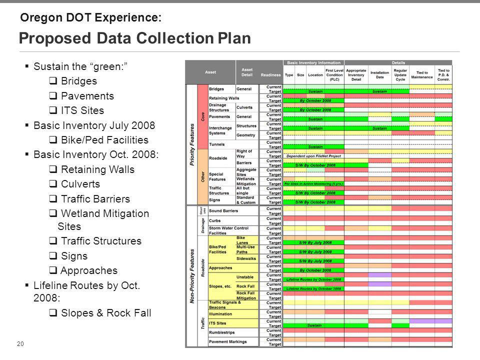 Proposed Data Collection Plan