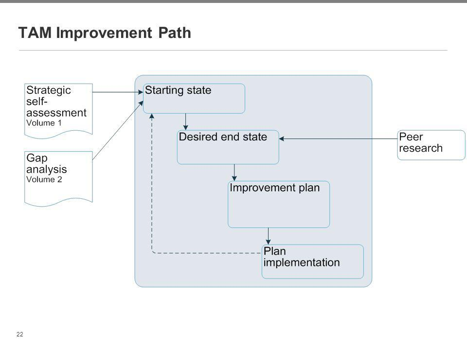 TAM Improvement Path Hyun-A Park 22
