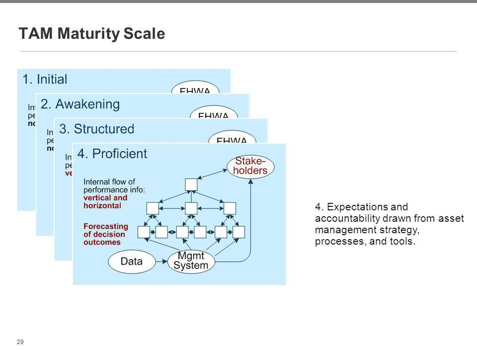 TAM Maturity Scale 4. Expectations and accountability drawn from asset management strategy, processes, and tools.