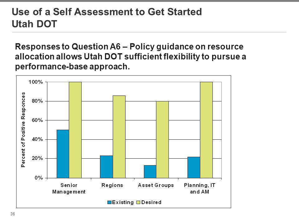 Use of a Self Assessment to Get Started Utah DOT